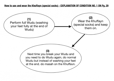 How to use and wear the Khuffayn