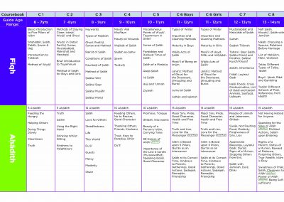 Syllabus Chart
